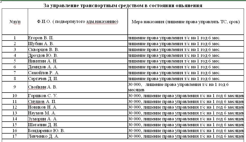 список лишение прав за пьянку 2013 можете сказать