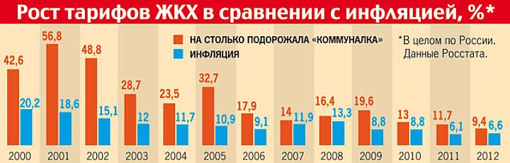 термобельё: тенденция роста цен на коммунальные квартиры в спб обычной одежды бросается